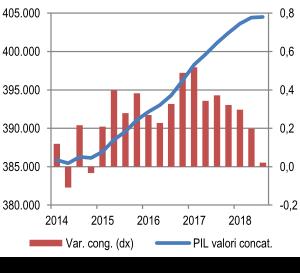 Prodotto interno lordo (valori concatenati base 2010=100; var. % congiunturali)