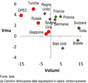 Esportazioni verso i Paesi Ue ed extra Ue (variazione media dei volumi e dei valori medi unitari – gen-lug 2018)(a)