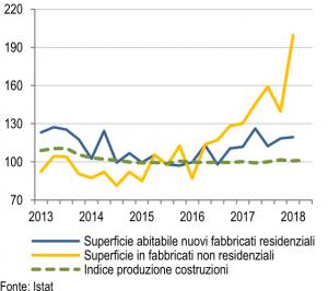 Indice di produzione nelle costruzioni e superficie utile (valori destagionalizzati, base 2015=100)