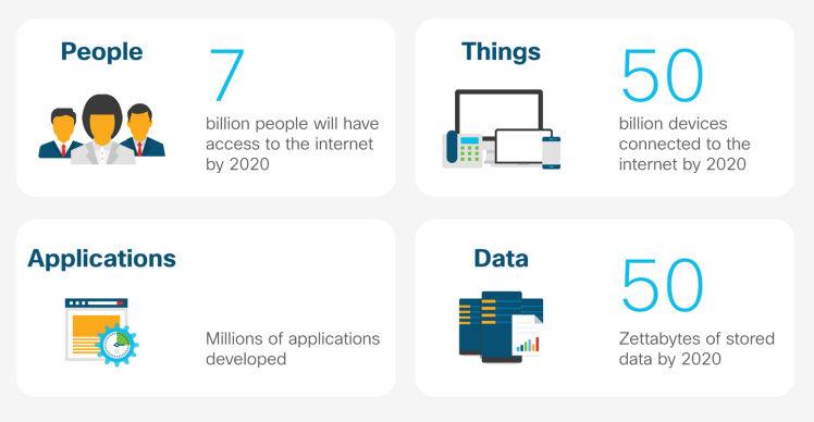 Alcune cifre sulla trasformazione digitale in atto. Source: O'Reilly Media