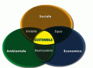 non esiste sviluppo sostenibile se non c'è integrazione ed equilibrio fra le tre dimensioni, sociale, economica ed ambientale
