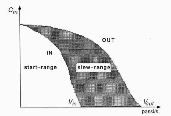 Figura 2. Caratteristica meccanica di un motore passo-passo