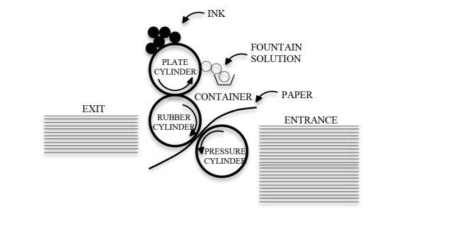 Il processo di stampa offset