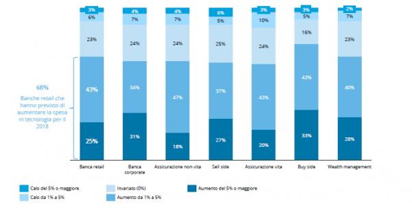 Figura 1 – Piano di crescita budget IT per il 2018