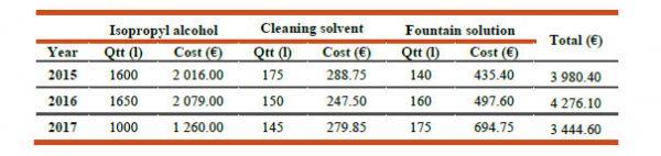 Confronto dei costi dei consumabili inquinanti prima e dopo l'intervento (2017)