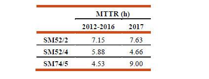 MTTR prima e dopo l'intervento