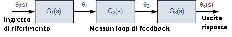 Sistema open loop generico