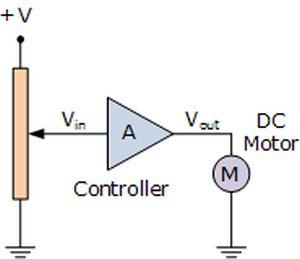 Controllo open loop di un motore CC