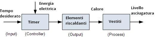 Sistemi open loop