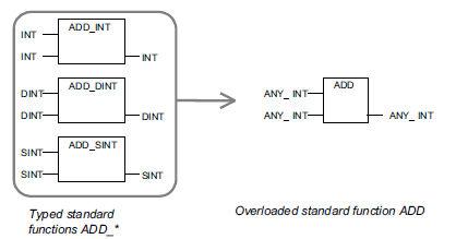 Funzioni standard overloaded