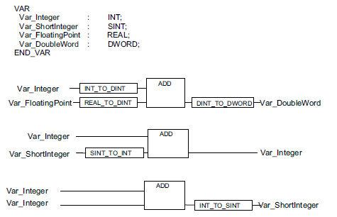 Conversioni di tipo nelle funzioni standard overloaded