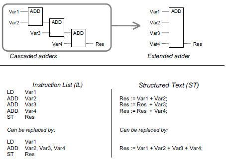 Funzioni con input estesi