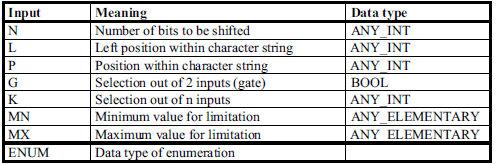 Abbreviazioni tipi di dati funzioni PLC